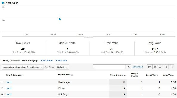 Google Analytics Event Tracking Screen Shot