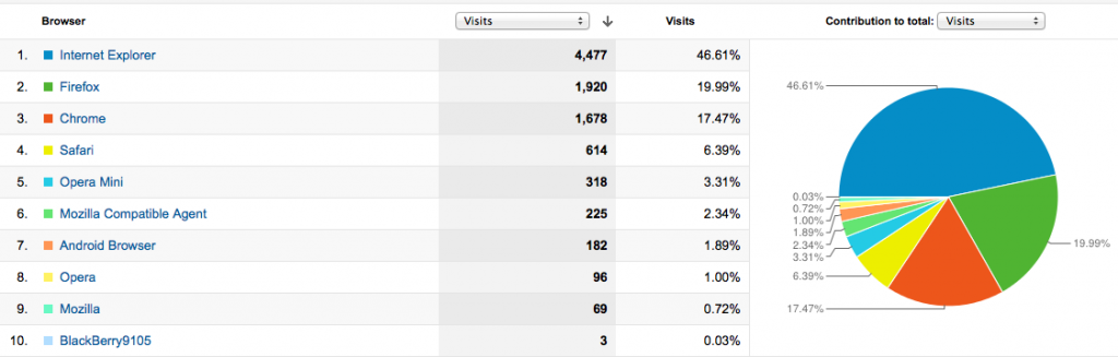 Analytics Browser Data for Travel in The Middle East