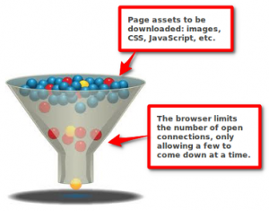Combine Assets - Funnel - SEO Moves